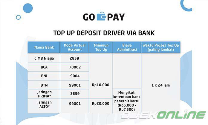 Cara TOP UP GO PAY untuk Driver